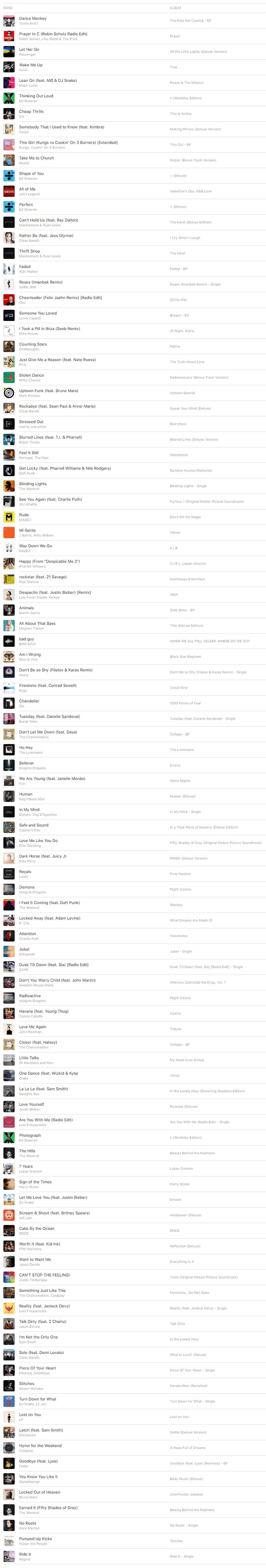 top 100 shazam